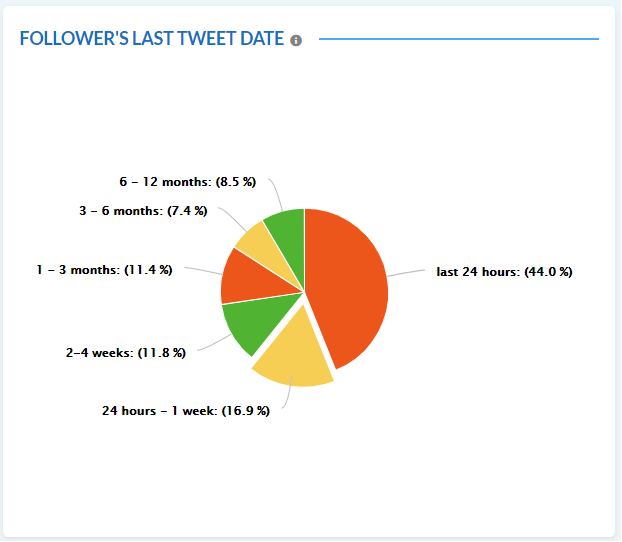 Get Followers Last Tweet Data