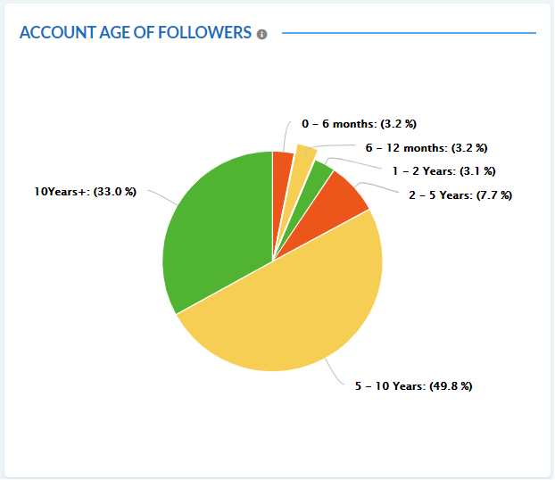 Twitter Account age of followers